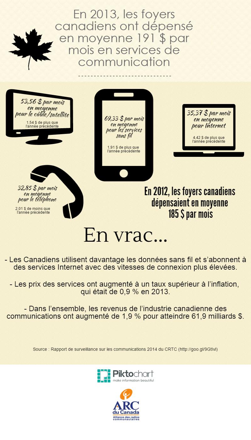 Le panier de services de communications des foyers canadiens