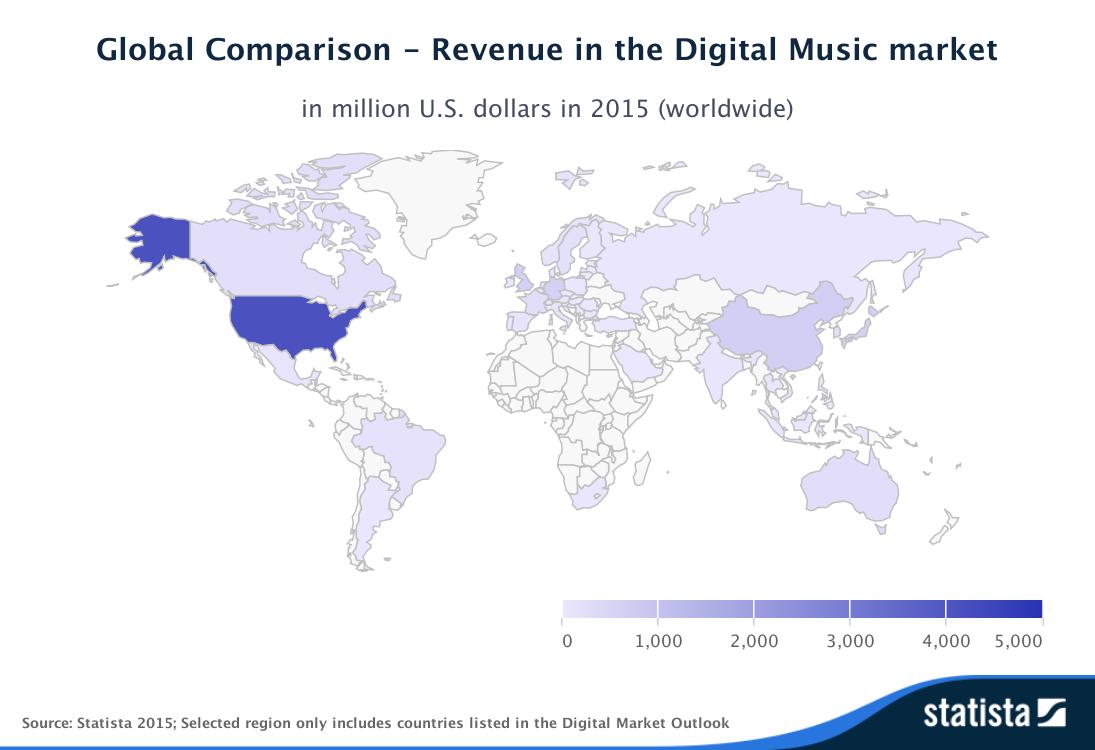 Statista Outlook Global Comparison Revenue in the Digital Music market worldwide