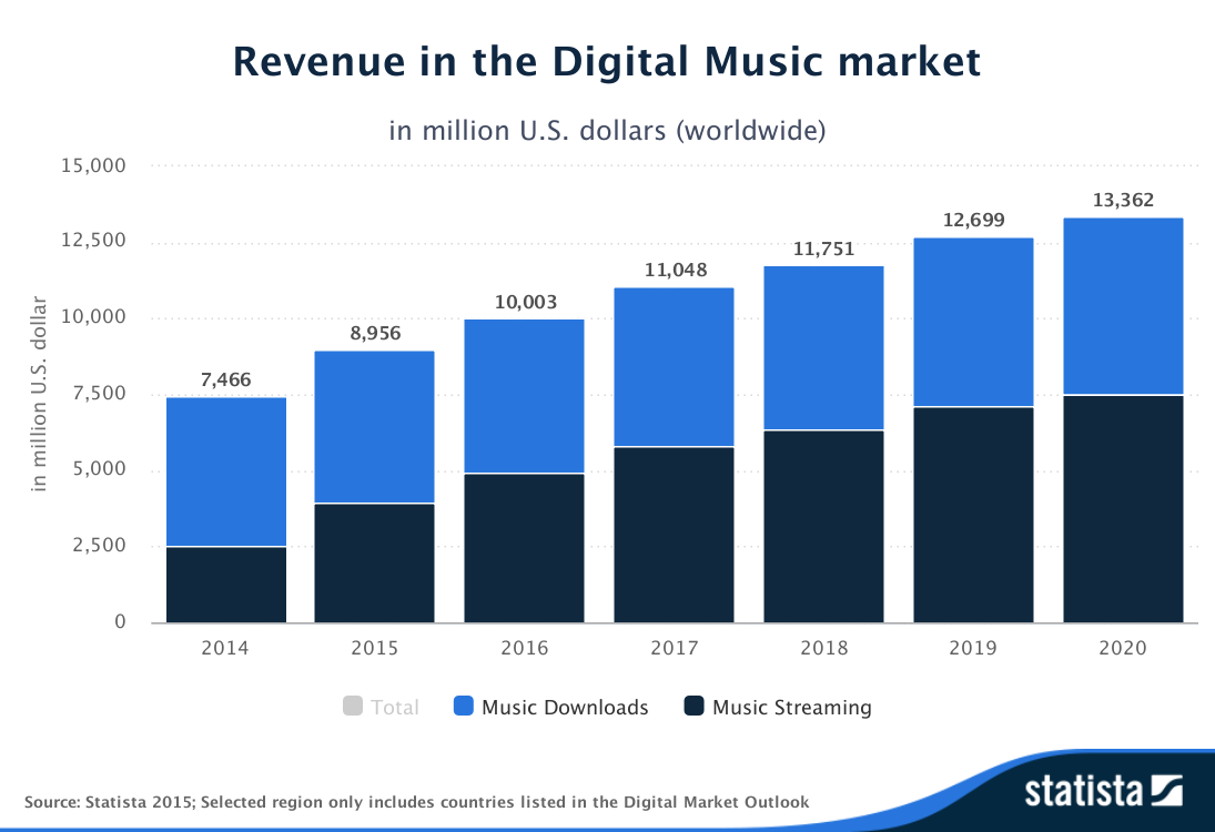 Statista Outlook Revenue in the Digital Music market worldwide