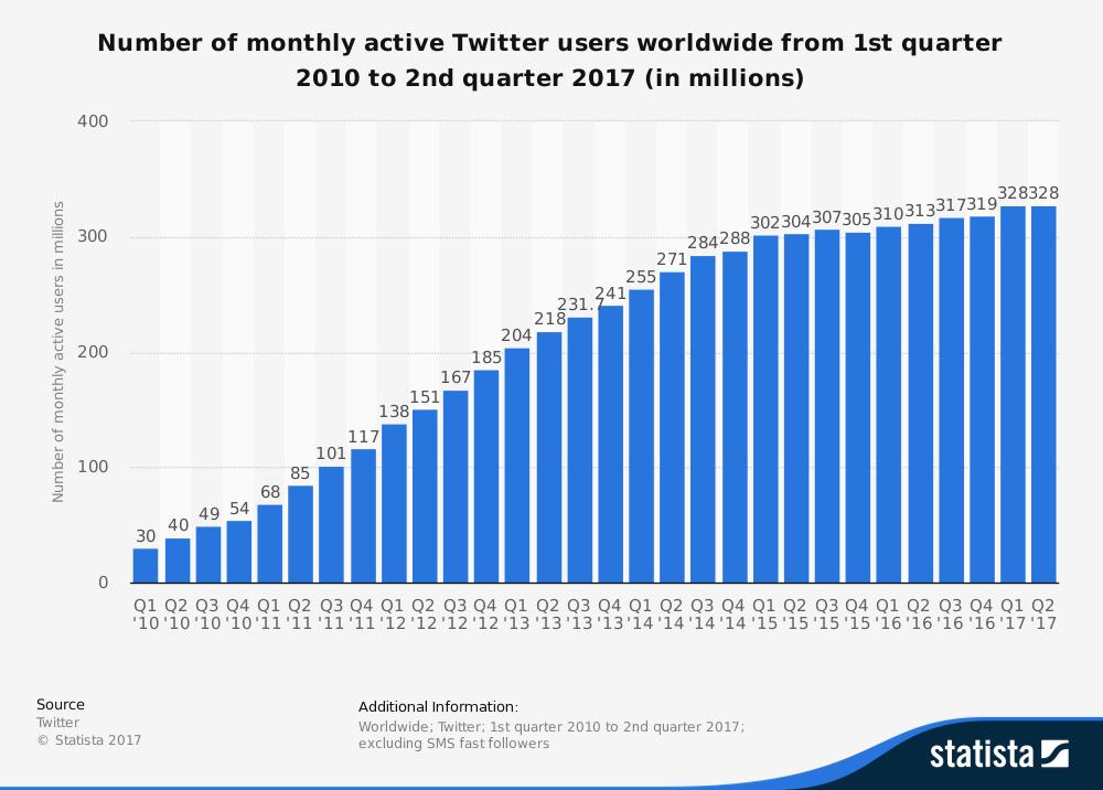 Les utilisateurs mensuels actifs de Twitter entre 2010 et 2017